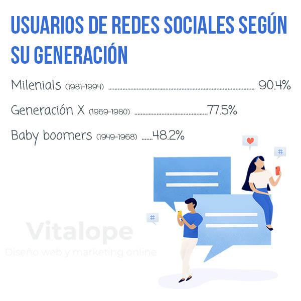 generaciones redes sociales